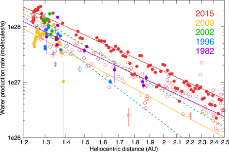 imaging observations of the hydrogen coma of comet 67p churyumov
