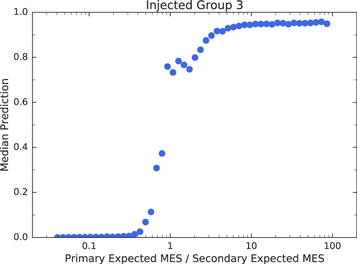 Identifying Exoplanets with Deep Learning: A Five-planet Resonant