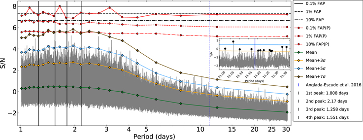 A Multi-year Search for Transits of Proxima Centauri  II  No