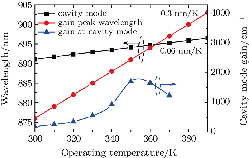 Stable single-mode operation of 894 6 nm VCSEL at high temperatures