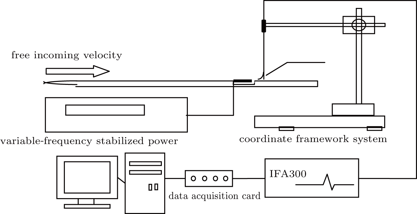 Active Control Of Wall Bounded Turbulence For Drag Reduction With Free Download At100 Wiring Diagram Fig 1