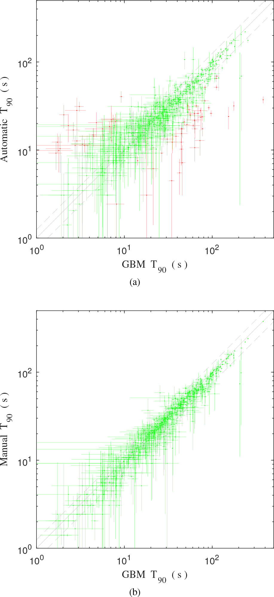 A low-latency pipeline for GRB light curve and spectrum
