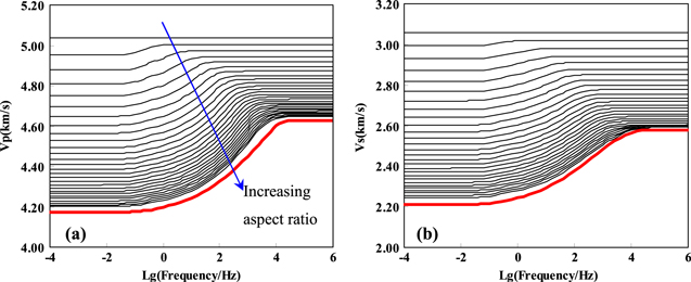 Effect of pore structure on the dispersion and attenuation