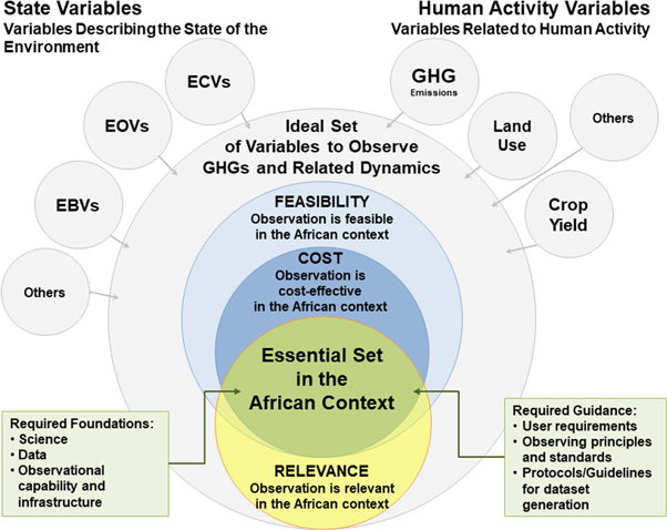 Towards a feasible and representative pan-African research