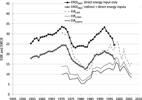 Energy Intensity Ratios As Net Energy Measures Of United States