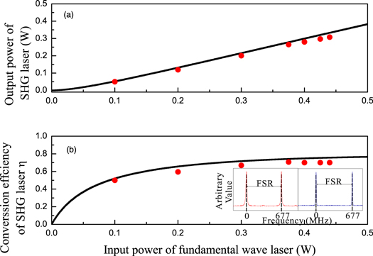 High-efficiency generation of a low-noise laser at 447 nm - IOPscience