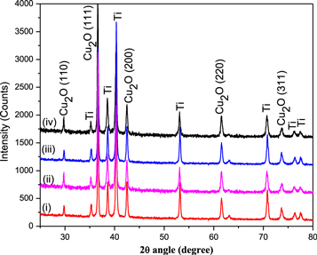 Improvement of photovoltaic properties of n-Cu2O/Au Schottky