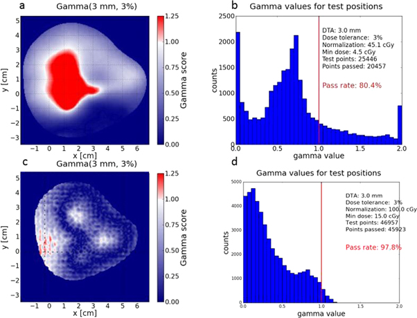 Dose calculation for spot scanning proton therapy with the