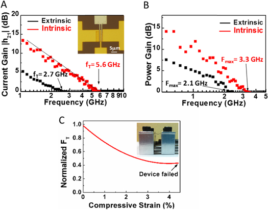 advancements in 2d flexible nanoelectronics from material rh iopscience iop org