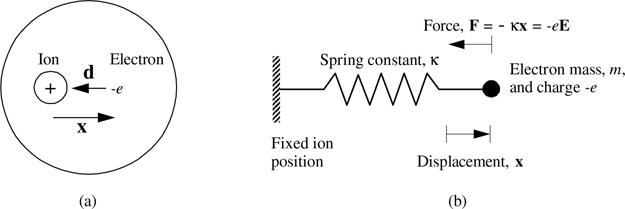 The Lorentz oscillator model - Book chapter - IOPscience