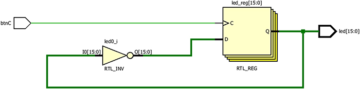 FPGA and VERILOG part II: sequential logic - Book chapter - IOPscience